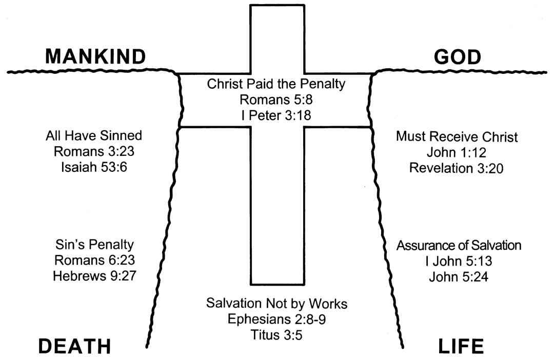 Gospel Presentations