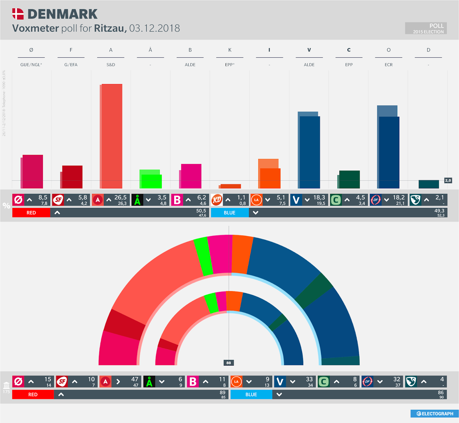 DENMARK: Voxmeter poll chart for Ritzau, 3 December 2018
