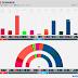 DENMARK · Voxmeter poll: Ø 8.5% (15), F 5.8% (10), A 26.5% (47), Å 3.5% (6), B 6.2% (11), K 1.1%, I 5.1% (9), V 18.3% (33), C 4.5% (8), O 18.2% (32), D 2.1% (4)