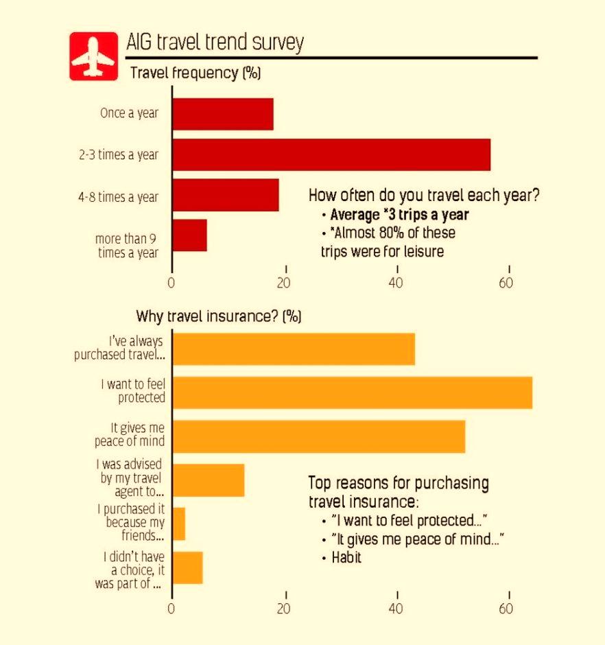AIG travel trend survey