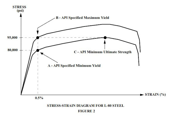 STRESS STRAIN CHART for casing pipes specifications