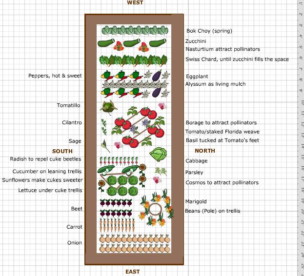 Wagner Farm Community Garden Garden Design Ideas