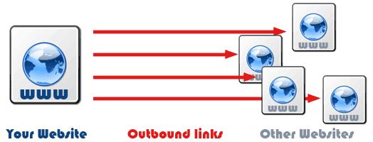 Apa itu external link dan bagaimana pengaruh negatif positif pada SEO