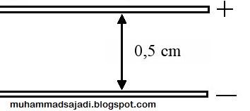SOAL LISTRIK STATIS - Bocah Fisika