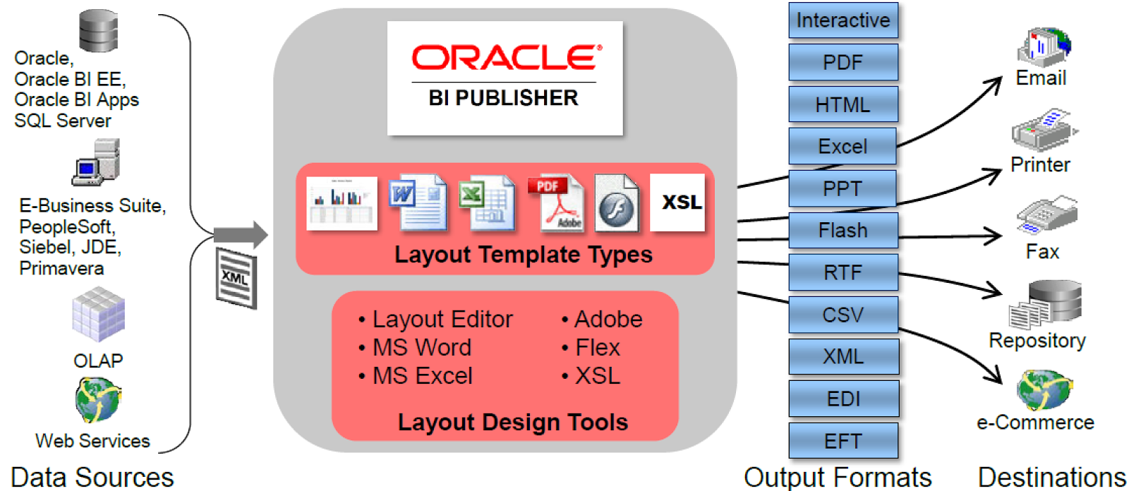 Beyond just data oracle business analytics and more for Bi publisher data template example