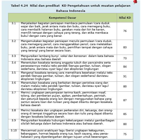 Cara Membuat Nilai Deskripsi Kurikulum 2013 Apk13sd