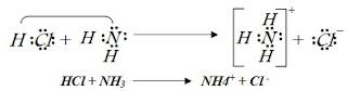 تفاعل كلوريد الهيدروجين مع الامونيا