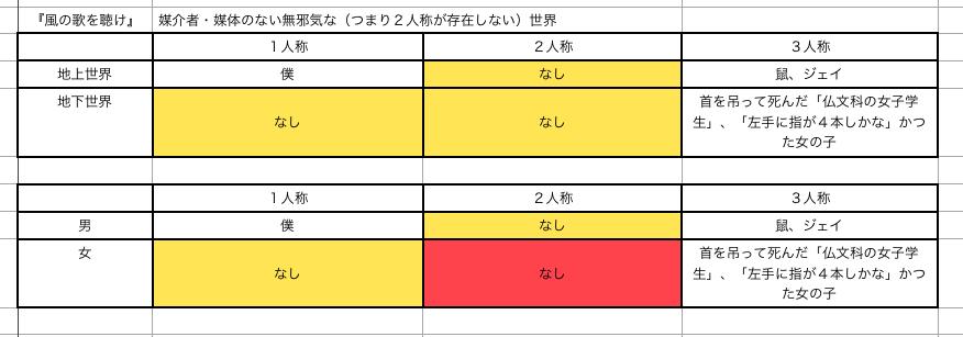 安部公房 作品 作者 読者