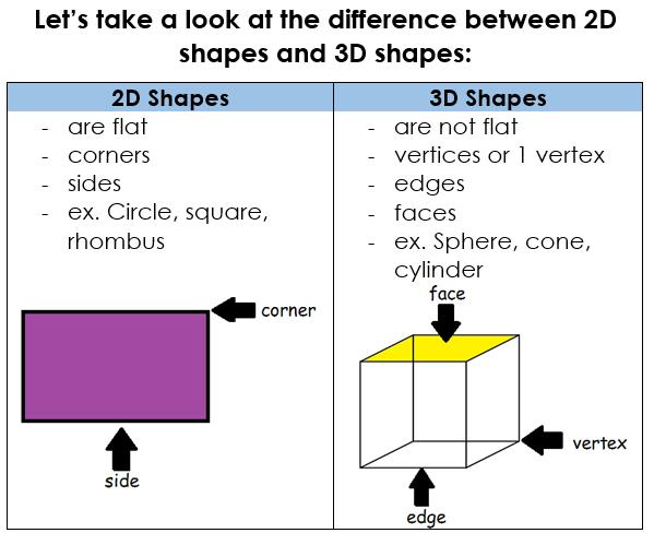 2d Shapes Vs