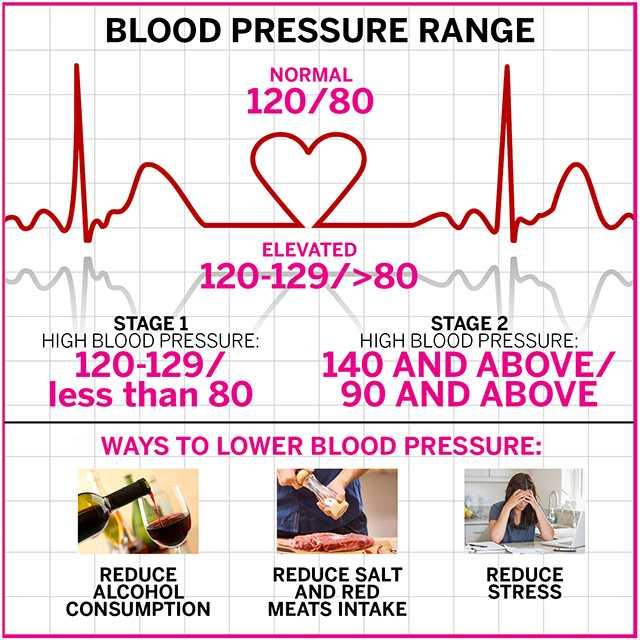 Orang Yang Ada Penyakit Darah Tinggi, Wajib Patuhi 4 Tips Ni Kalau Nak Sihat