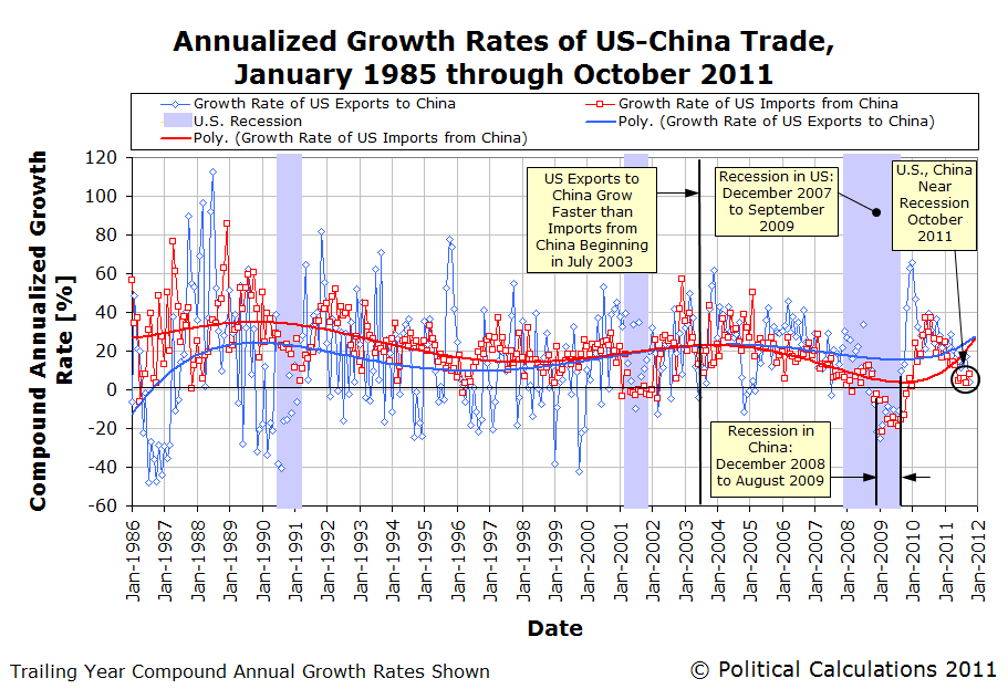 Annualized Growth Rates of U.S.-China Trade, January 1985 through October 2011