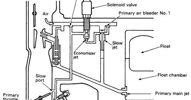 sistem kerja karburator pada stationer dan kecepatan lambat