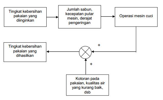 Sistem Kontrol Loop Terbuka Dan Sistem Kontrol Loop