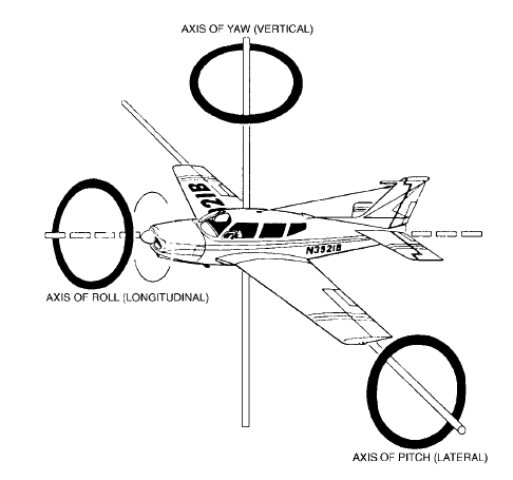 airplane flight controls