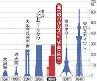 高層ビル高い順の絵図
