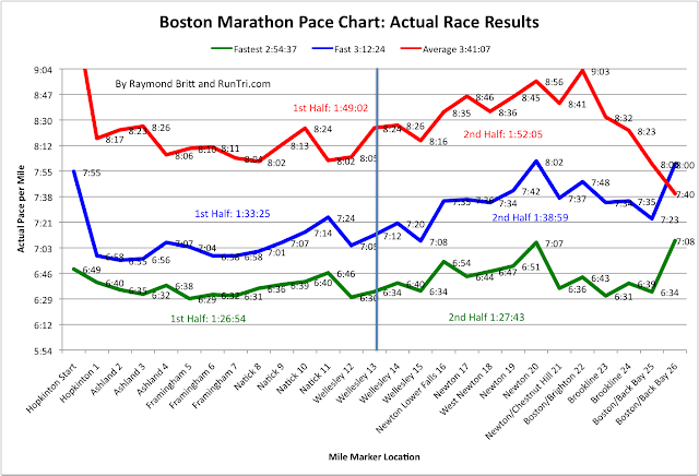 Now the details race pace charts from three of our best performances want to finish with  time around or here   how do it also runtri boston marathon actual results rh