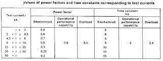 Value of Power factor and time constant corressponding to currents