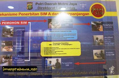 Mekanisme Penerbitan SIM