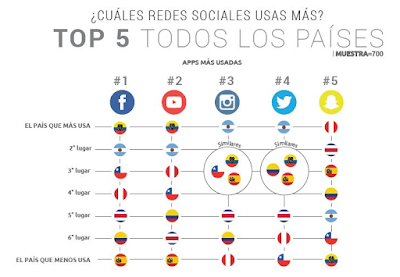 Redes sociales y adolescentes en latinoamérica y España