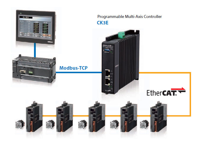 Omron Programmable Multi-Axis Controller, the automation unit