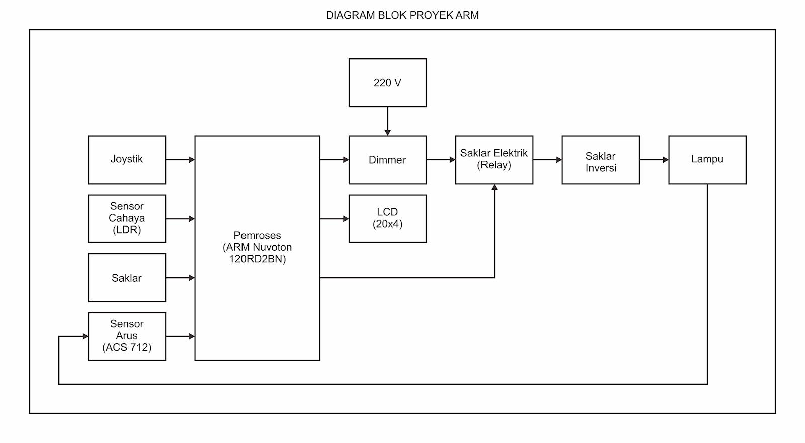 Pengatur Dan Pemantau Intensitas Cahaya Ruangan Dengan Kontrol Manual Otomatis Belajar Mikrokontroler 2018