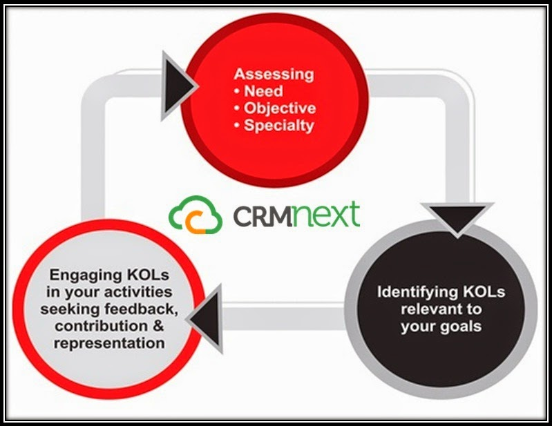 KOL Process Management Simplified!