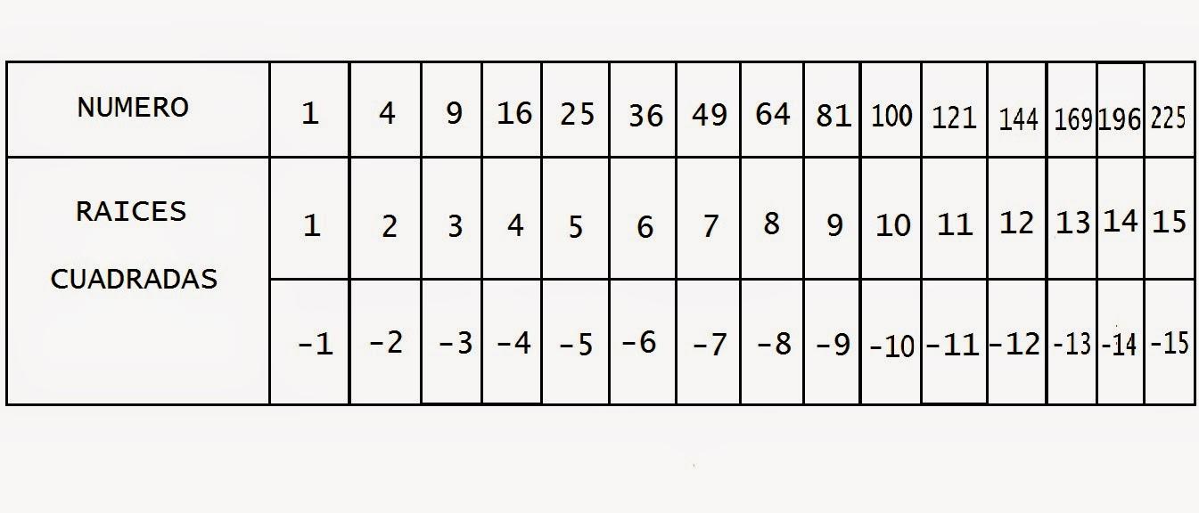 Matemáticas Simples: Radicación en números enteros Z