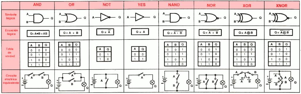 Circuito Integrado Simbolo : Simbolos de los circuitos integrados anayadigital