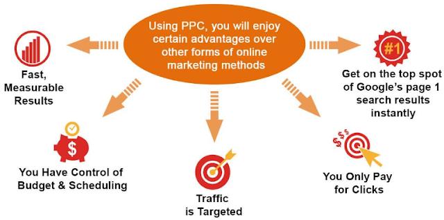 Basics of Pay per click marketing