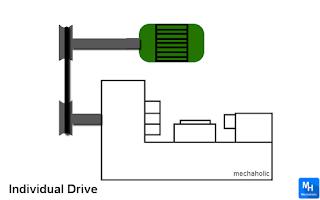 Individual Drive