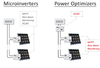 A COMPARISON OF MICROINVERTERS POWER OPTIMIZERS