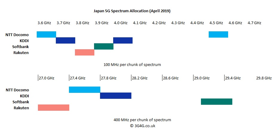 Operator Watch Blog: Japan allocates 5G Spectrum in 3 7GHz, 4 5GHz