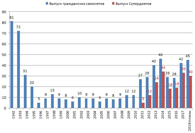 Выпуск гражданских самолетов в России