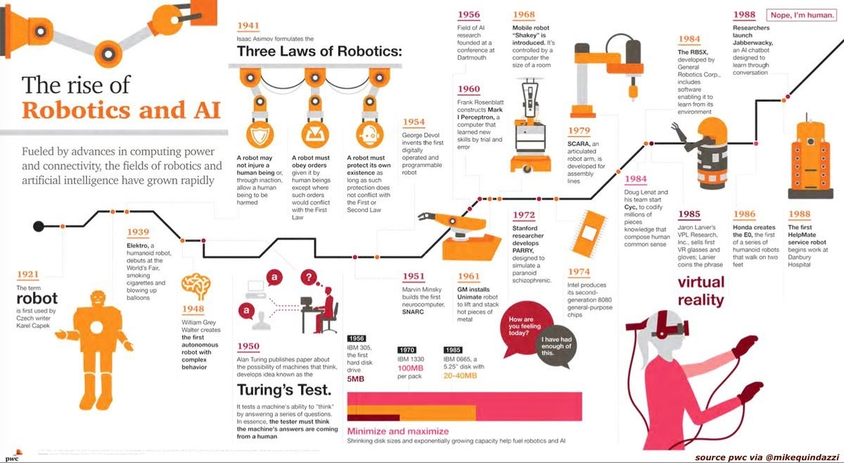 The Rise of Robotics and AI