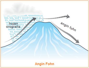 Gambar angin Fohn