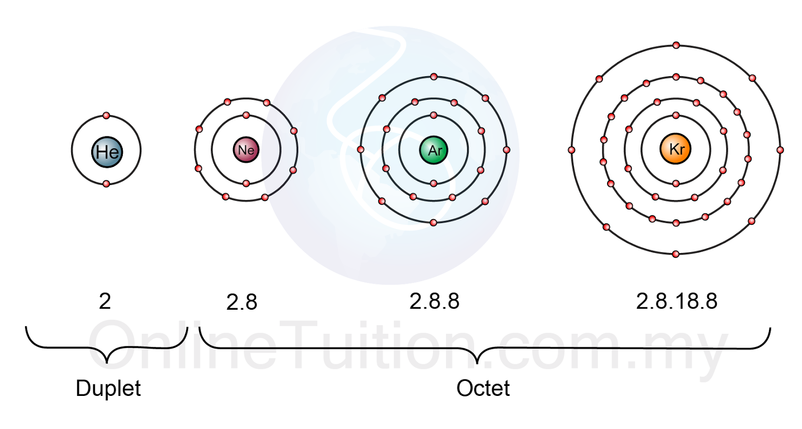 Orbital Diagram For Beryllium Wiring Speakers Electron Shielding Configuration Order