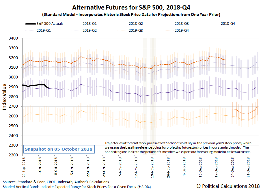 Alternative Futures - S&P 500 - 2018Q4 - Standard Model - Snapshot on 5 Oct 2018