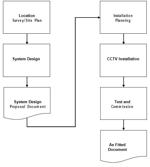 Flow Chart of  CCTV installations