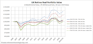 UK Retiree Real Portfolio Value, £100,000 Initial Value, 2% Withdrawal Rate, 30 June Value