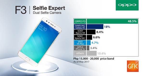 OPPO F3 Dominates the Php15K to Php20K Price Segment According to GFK