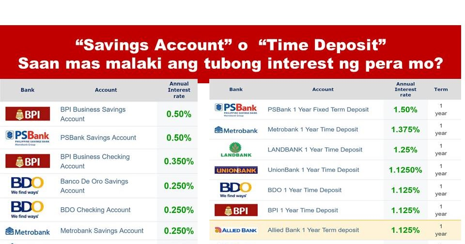 Interest Rate Loans Philippines