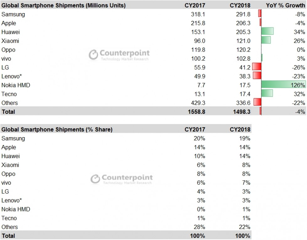 Counterpoint statistics