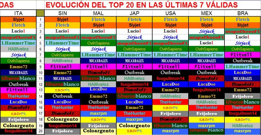 II CAMPEONATO MUNDIAL DE PÁLPITOS AL PODIUM . 2017 . II TOP20%2Bdel%2BCampeonato%2BBRA%2BGP