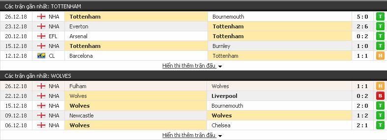 Phân tích tỉ lệ cượcTottenham vs Wolves (Ngoại Hạng Anh - 19/12) Tottenham3