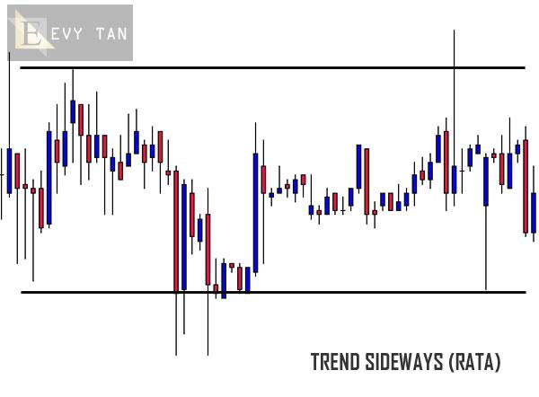 Grafik - Market Sideways - EvyTan