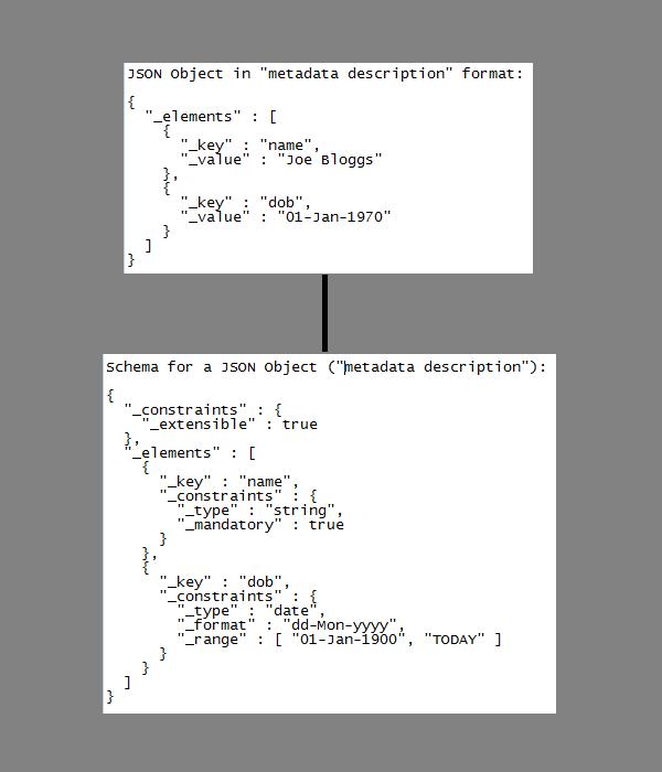 The Wisdom of Ganesh: JEM (JSON with Embedded Metadata) - A