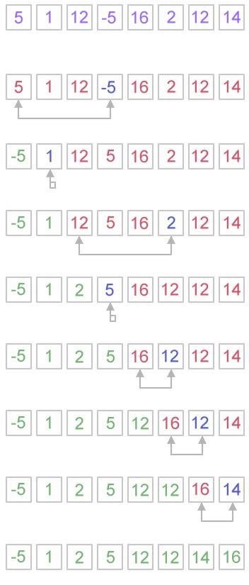 Contoh Program Selection Sort Bahasa C Markijar Com