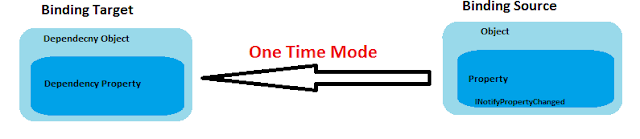 OneTime Binding mode