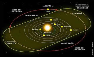 Trajectória do nosso Sol