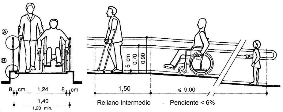 Acero inoxidable tenerife for Rampa de discapacitados